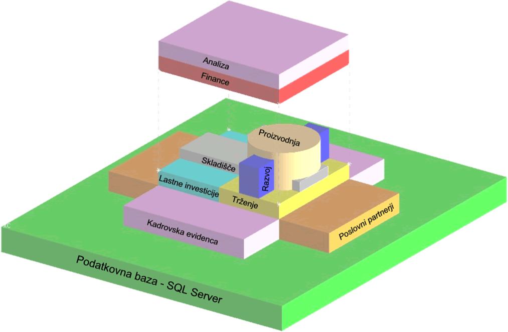 Struktura programa L'MIS