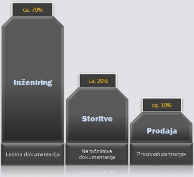 Porazdelitev prodajnega programa